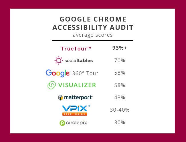 chrome-ada-accessibility-audit - TrueTour vs competitors